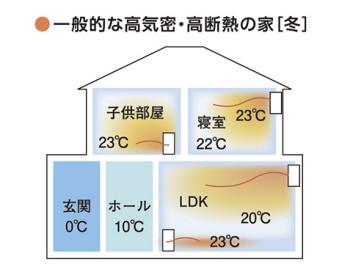 一般的な断熱性能 | 岩国市で高断熱の家ならネストハウス